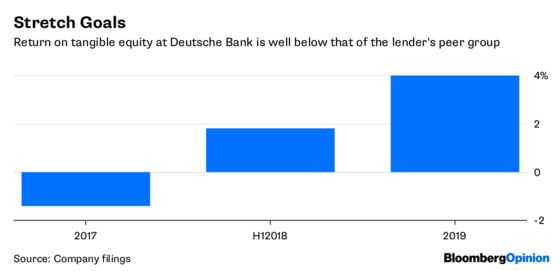 Deutsche Bank Is Playing for Time