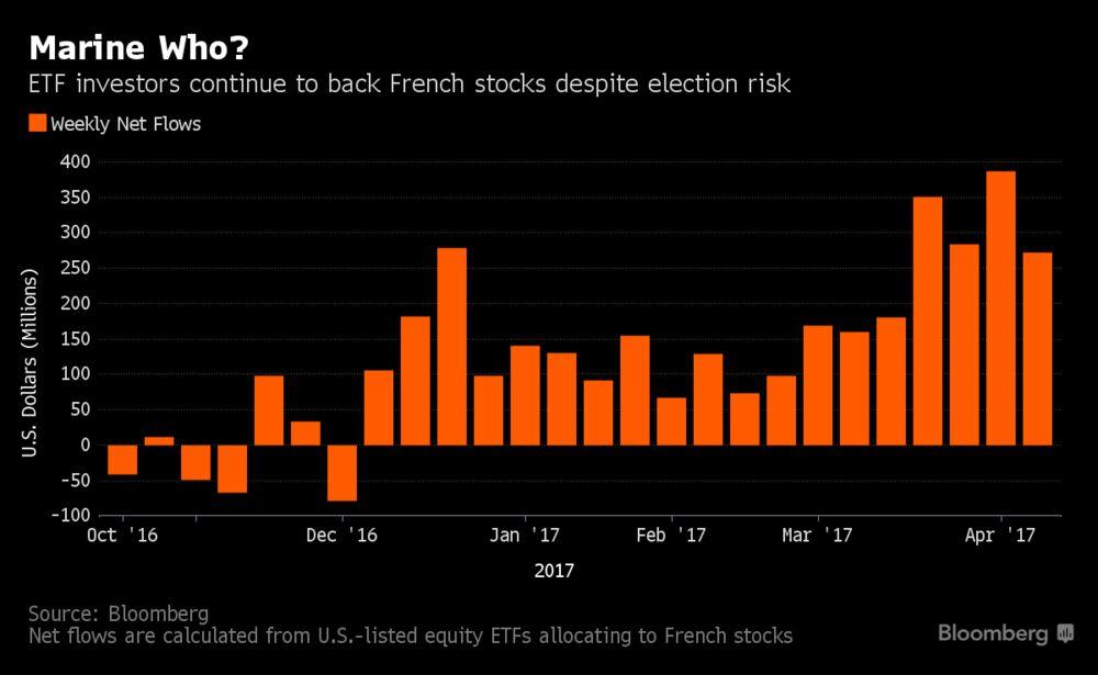 Пять графиков, показывающие, как французские акции справляются с выборами