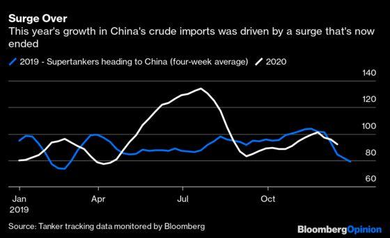Irrational Exuberance Hits the Oil Market