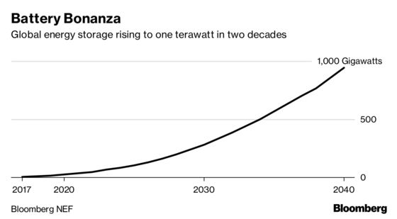 The Battery Boom WillDraw $620Billion in Investment by 2040