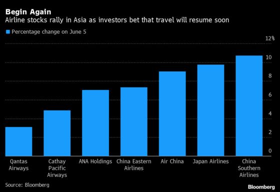 Asia Airline Stocks Have Best Day in Months After American Airlines Boost