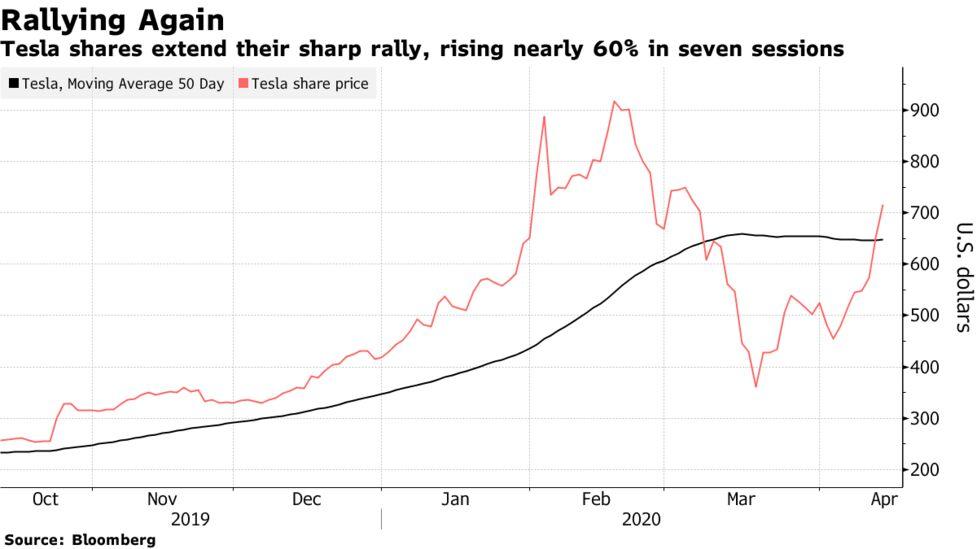 株価 tesla