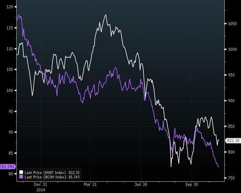 MXEF's One-Year Performance vs Bloomberg Commodity Index