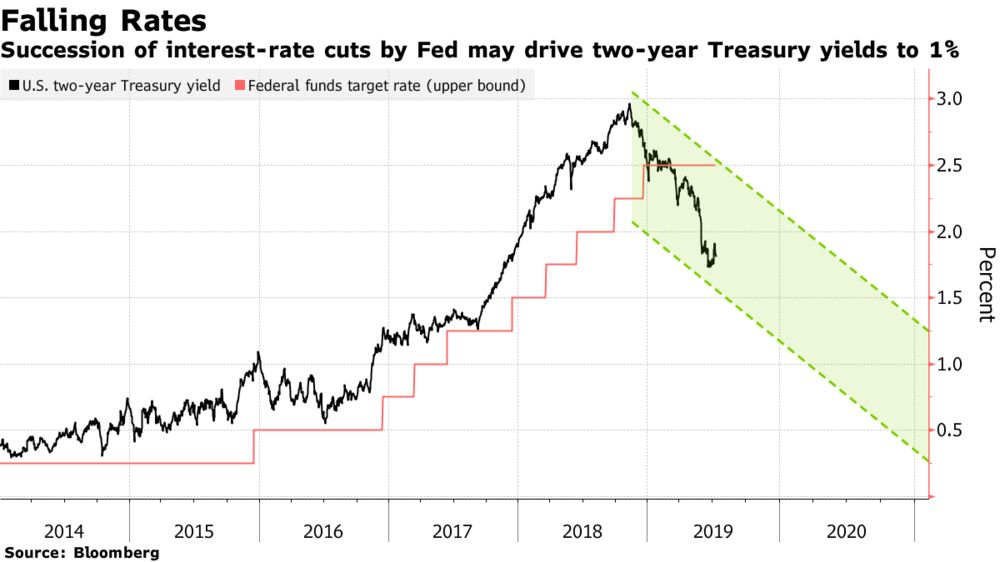 If This Really Is a Fed Easing Cycle, Where Are Markets Headed?