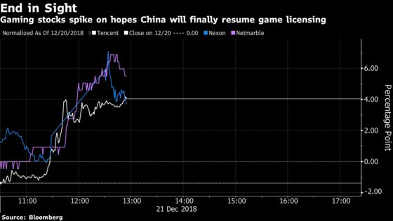 Tencent, Peers Rally on Reports China Resumes Game Approvals
