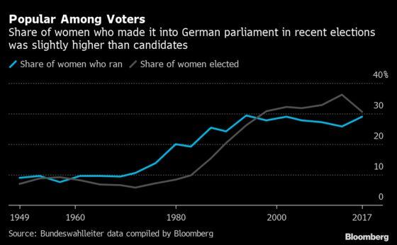 Merkel Has Failed to Close the Gender Gap in German Politics
