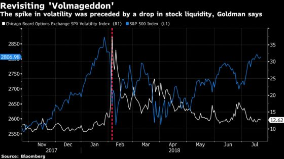 Goldman Warns of Liquidity-Fueled Sell-off After 'Volmageddon'