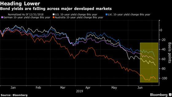 Treasury Yields Slide to Two-Year Low Amid Bets on Global Easing