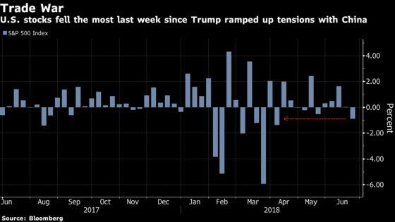 U.S. Stock-Index Futures Slide as Global Trade Concerns Linger