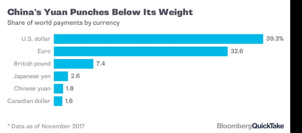 China S Yuan Punches Below Its Weight