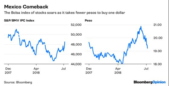 Dollar Bulls Grapple With Buyer's Remorse