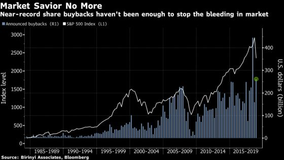 Billions in Buybacks No Match for Bears With Stocks Cratering