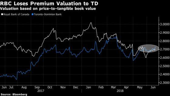 RBC Loses Its Luster as Investors Make TD Canada's Premium Bank