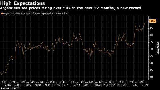 Argentines Expect Inflation to Hit 50% in the Next Year