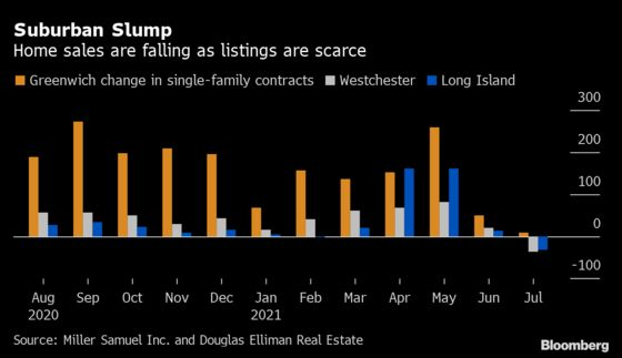 Suburban NYC Home Shortage Means Would-Be Buyers Coming Up Empty