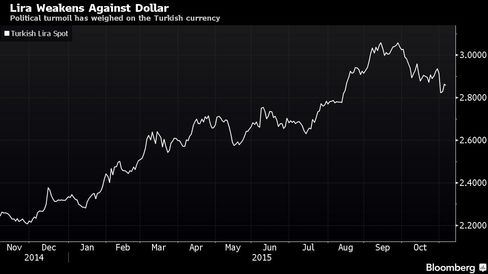 Political turmoil has weighed on the Turkish currency