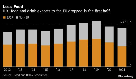 Europeans Import Less British Beef, Cheese But Buy More Whisky