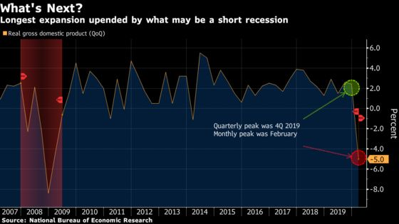 Is the U.S. Recession Over? Official Panel Isn't Ready to Say So