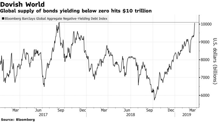 Global supply of bonds yielding below zero hits $10 trillion