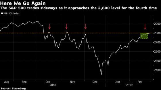 S&P 500 Keeps Getting Stuck Below 2,800