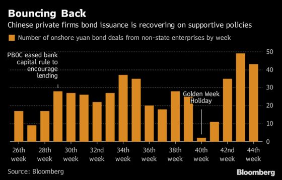 China Private Company Bonds Lure Investors Betting on Easing
