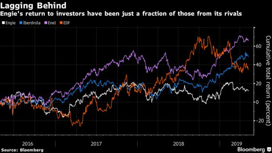 French Energy Giant's Transformation Has Investors Asking: Where's the Payoff?