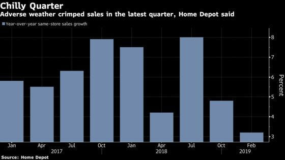 Home Depot Falls as U.S. Home-Price Gains Start to Lose Steam