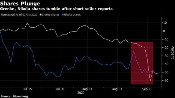 Short Sellers Upend Nikola, Grenke Boards as Founders Exit