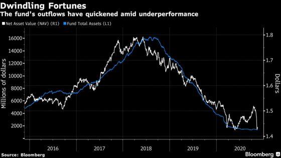 Quant Fund Shrinks 92% From 2018 Peak in Factor-Investing Crisis