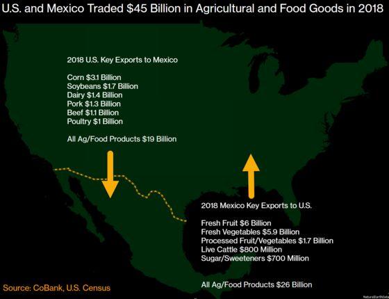 U.S.-Mexico Showdown Puts $45 Billion Food Trade in Cross Hairs