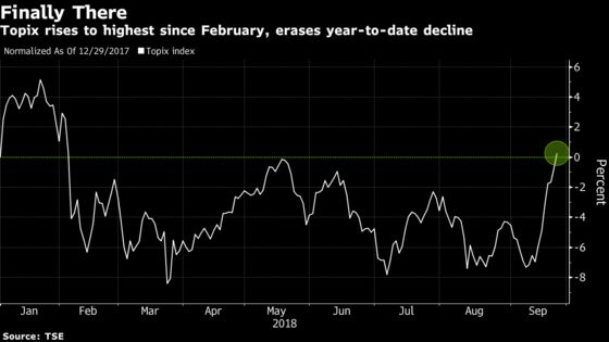 Japan Stocks Erase This Year's Loss on Seven-Day Winning Streak