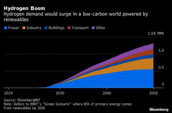 Greening Energy to Fight Climate ThreatMay Cost $92 Trillion