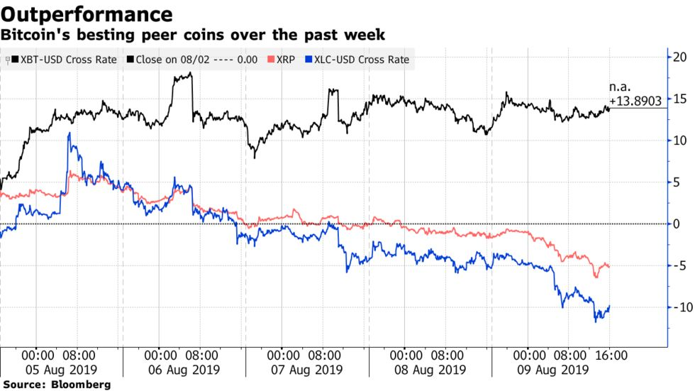 Bitcoin's besting peer coins over the past week