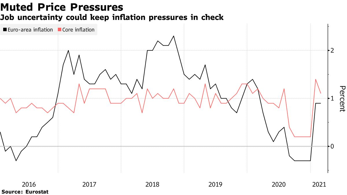 Job uncertainty could keep inflation pressures in check
