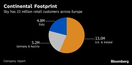 Comcast's $39 Billion Sky Win Extends Media Empire to Europe