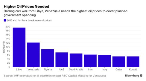 Venezuela fiscal break-even oil prices