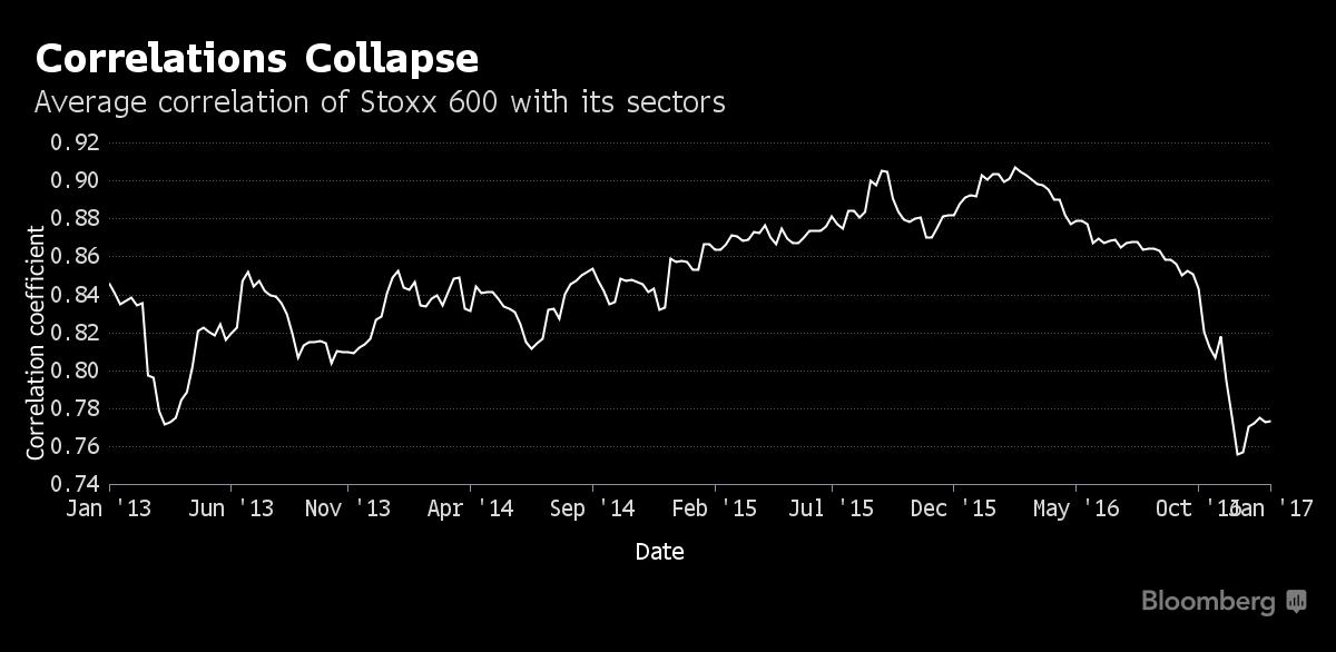 Обвал корреляции задает новый тренд на рынке акций