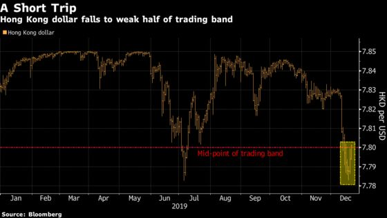 A Stunning Hong Kong Dollar Rally Is Quickly Unraveling