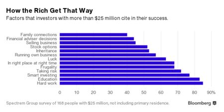 Cheer Up, America: 1,700 Millionaires Are Minted Every Day
