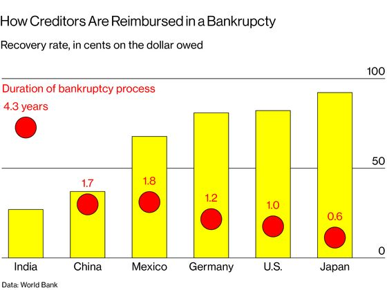 India's Push to Fast-Track Bankruptcies