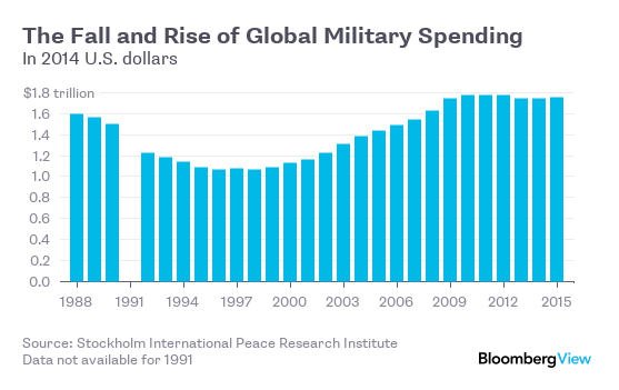 military spending research paper The redistribution of wealth in us: military spending human resource is the most important the redistribution of wealth in us military spending - research paper.