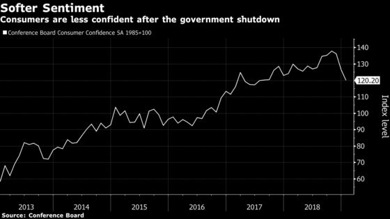 U.S. Consumer Confidence Falls to 18-Month Low Amid Shutdown