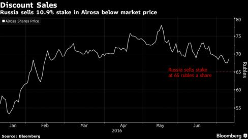 Russian Federation forecast to raise $820m from Alrosa stake sale