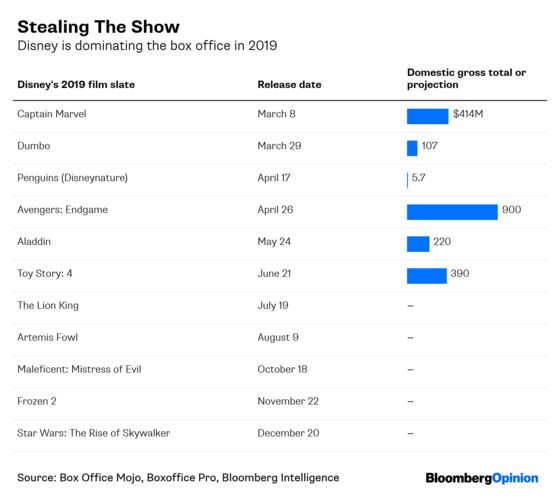 'Avengers: Endgame' Makes Disney Invincible in 2019. Then What?