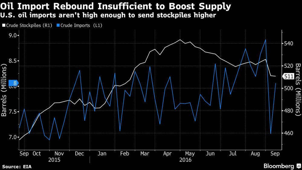 Crude Falls to Two-Week Low as U.S. Supply Gains Seen Resuming