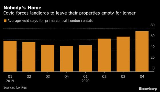London's Poshest Homes Are Sitting Empty