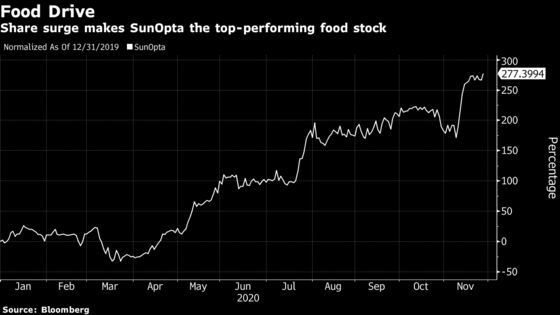 North America's Top Performing Food Producer Bets on Oat Milk