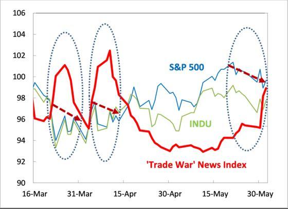 Trade War Yanked $1.25 Trillion From U.S. Stocks, JPMorgan Says