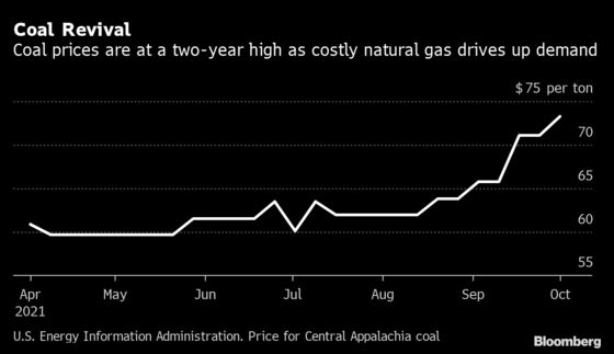 Global Energy Crisis Drives U.S. Coal Prices to Two-Year High