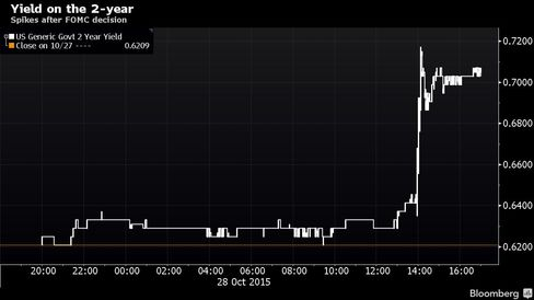 Spikes after FOMC decision